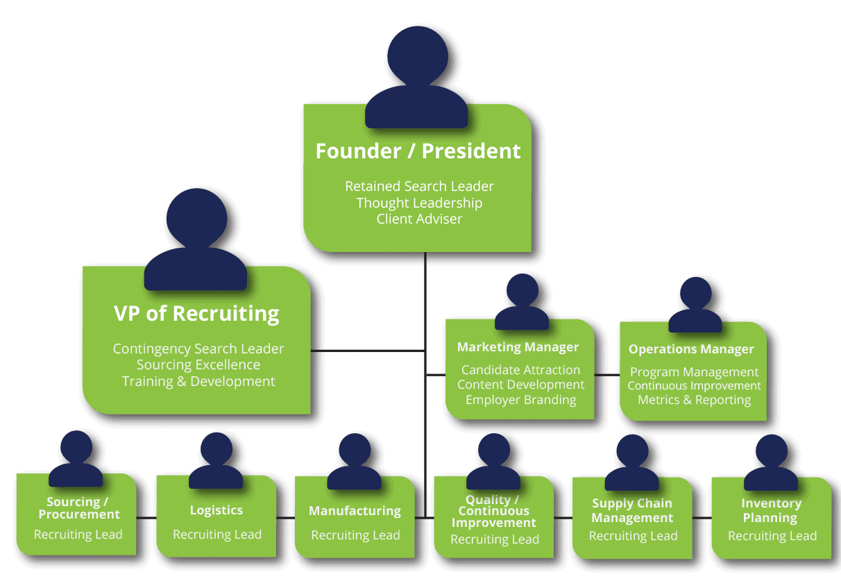 Supply Chain Recruiting Process | Hire Top Supply Chain Talent